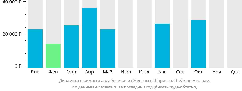 Динамика стоимости авиабилетов из Женевы в Шарм-эль-Шейх по месяцам