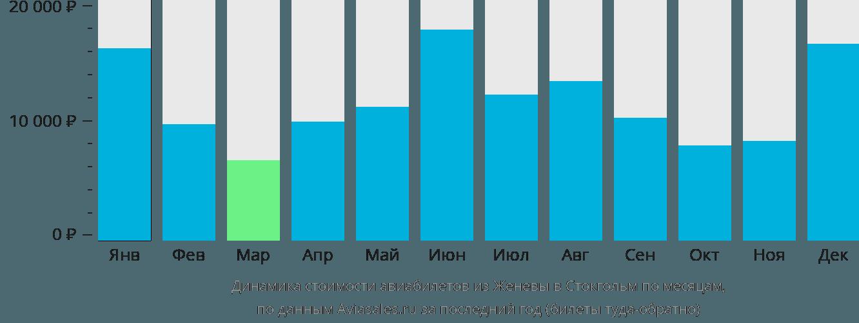 Динамика стоимости авиабилетов из Женевы в Стокгольм по месяцам