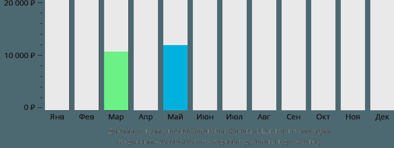 Динамика стоимости авиабилетов из Женевы в Штутгарт по месяцам