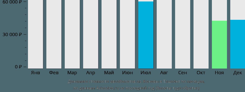 Динамика стоимости авиабилетов из Женевы в Ташкент по месяцам