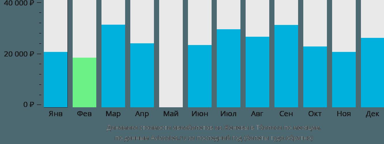 Динамика стоимости авиабилетов из Женевы в Тбилиси по месяцам