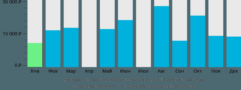 Динамика стоимости авиабилетов из Женевы на Тенерифе по месяцам