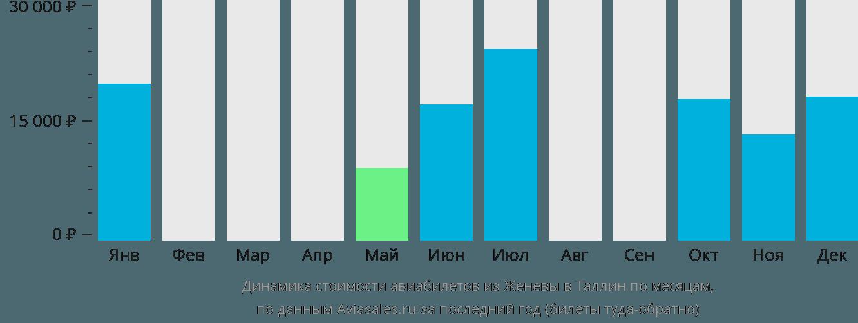 Динамика стоимости авиабилетов из Женевы в Таллин по месяцам