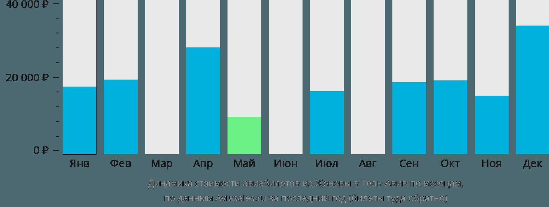 Динамика стоимости авиабилетов из Женевы в Тель-Авив по месяцам