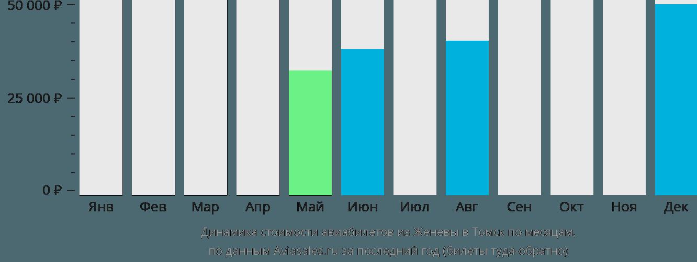 Динамика стоимости авиабилетов из Женевы в Томск по месяцам