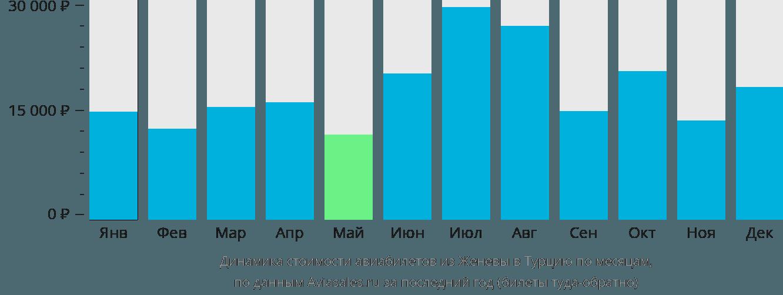Динамика стоимости авиабилетов из Женевы в Турцию по месяцам