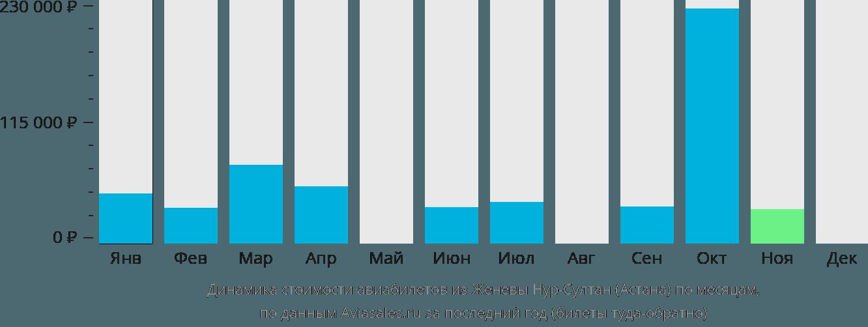 Динамика стоимости авиабилетов из Женевы Нур-Султан (Астана) по месяцам