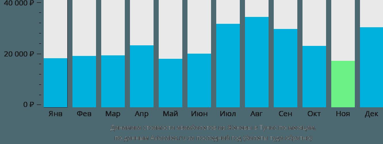 Динамика стоимости авиабилетов из Женевы в Тунис по месяцам