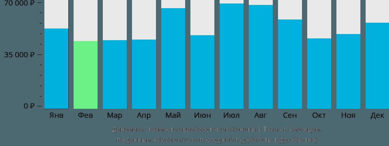 Динамика стоимости авиабилетов из Женевы в Токио по месяцам