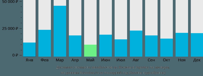 Динамика стоимости авиабилетов из Женевы в Украину по месяцам