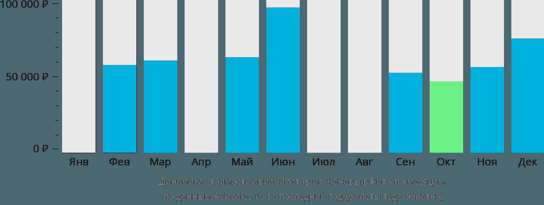 Динамика стоимости авиабилетов из Женевы в Кито по месяцам