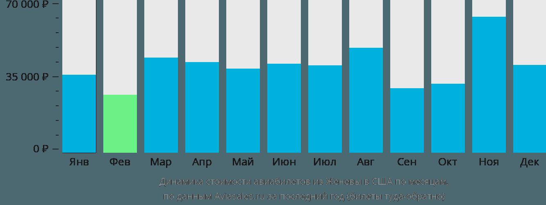 Динамика стоимости авиабилетов из Женевы в США по месяцам