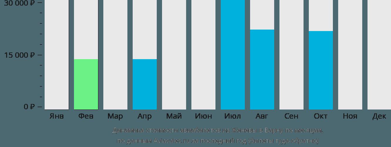 Динамика стоимости авиабилетов из Женевы в Варну по месяцам