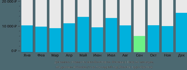 Динамика стоимости авиабилетов из Женевы в Вену по месяцам