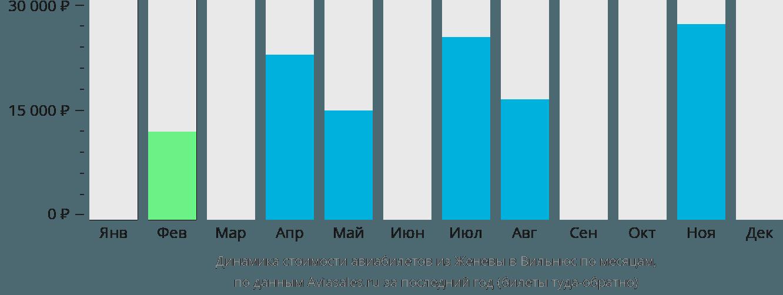 Динамика стоимости авиабилетов из Женевы в Вильнюс по месяцам