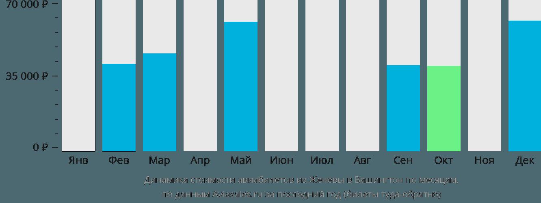 Динамика стоимости авиабилетов из Женевы в Вашингтон по месяцам