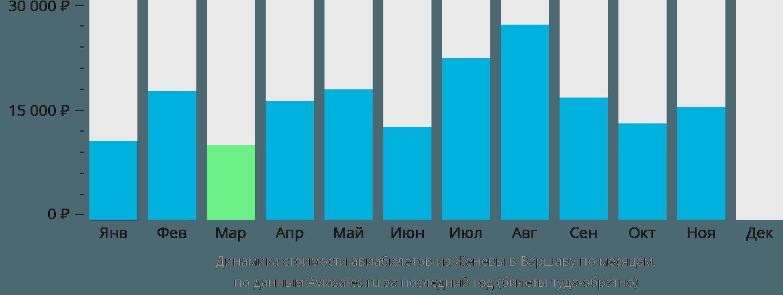 Динамика стоимости авиабилетов из Женевы в Варшаву по месяцам