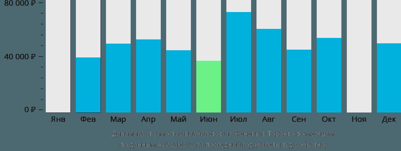 Динамика стоимости авиабилетов из Женевы в Торонто по месяцам