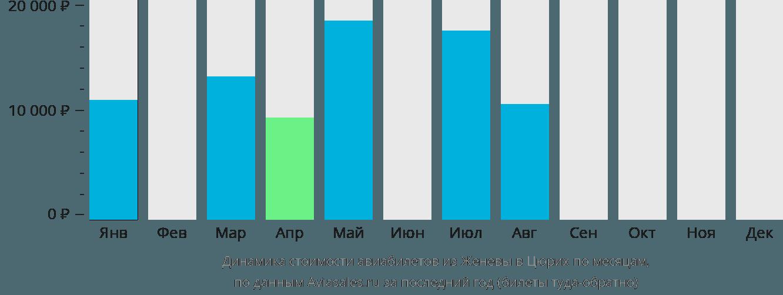 Динамика стоимости авиабилетов из Женевы в Цюрих по месяцам
