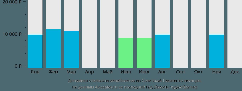 Динамика стоимости авиабилетов из Советская Гавань по месяцам