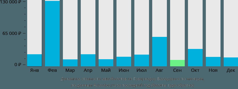 Динамика стоимости авиабилетов из Говернадор Валадареса по месяцам
