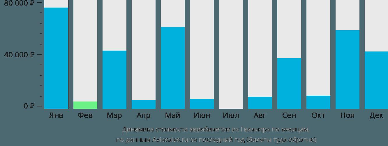 Динамика стоимости авиабилетов из Гвалиора по месяцам