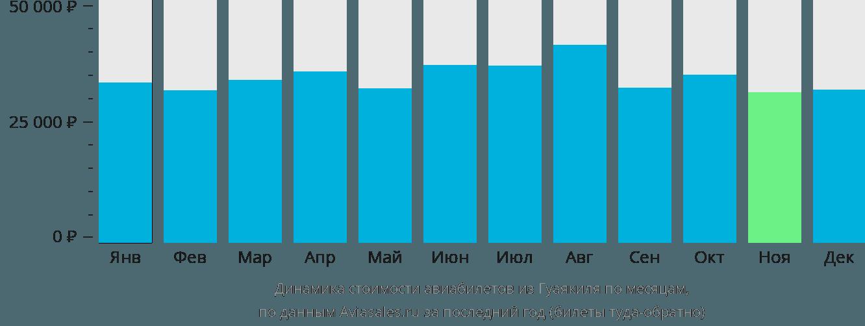 Динамика стоимости авиабилетов из Гуаякиля по месяцам