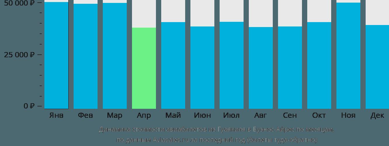 Динамика стоимости авиабилетов из Гуаякиля в Буэнос-Айрес по месяцам