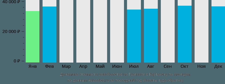 Динамика стоимости авиабилетов из Гуаякиля в Картахену по месяцам