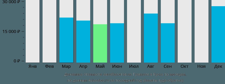 Динамика стоимости авиабилетов из Гуаякиля в Куско по месяцам