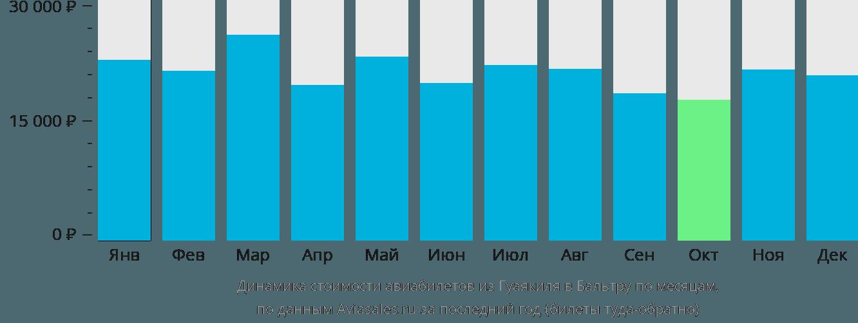 Динамика стоимости авиабилетов из Гуаякиля в Бальтру по месяцам