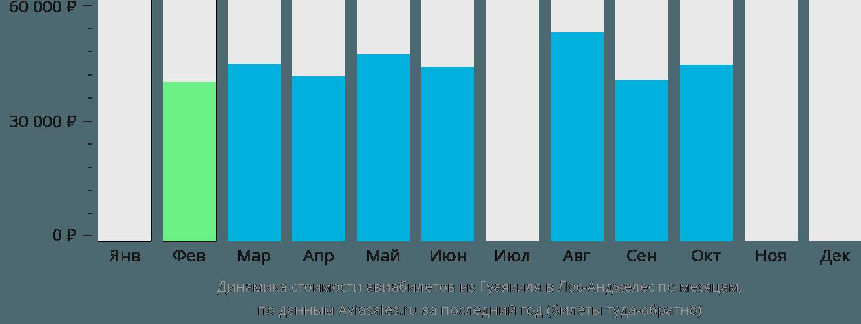 Динамика стоимости авиабилетов из Гуаякиля в Лос-Анджелес по месяцам