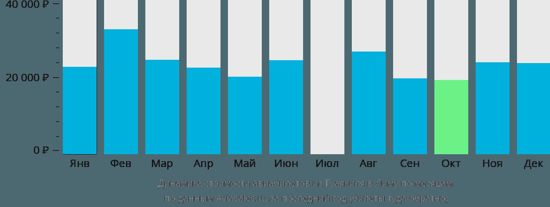 Динамика стоимости авиабилетов из Гуаякиля в Лиму по месяцам