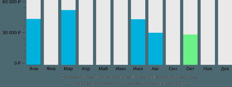 Динамика стоимости авиабилетов из Гуаякиля в Никарагуа по месяцам