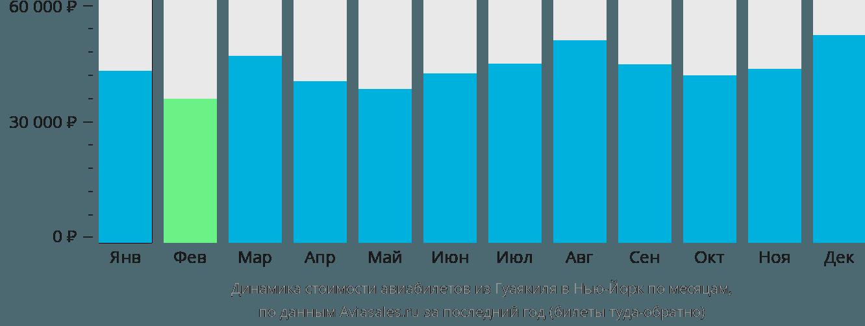 Динамика стоимости авиабилетов из Гуаякиля в Нью-Йорк по месяцам