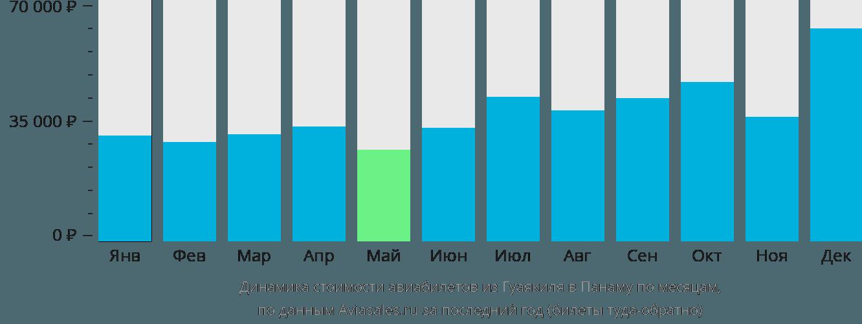 Динамика стоимости авиабилетов из Гуаякиля в Панаму по месяцам