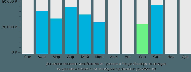 Динамика стоимости авиабилетов из Гуаякиля в Рио-де-Жанейро по месяцам