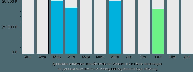 Динамика стоимости авиабилетов из Гуаякиля в Сан-Хосе по месяцам