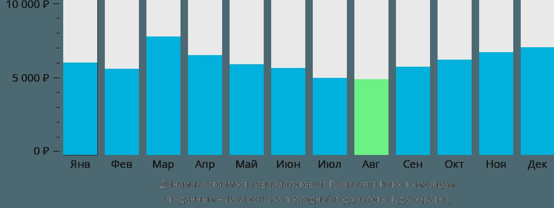 Динамика стоимости авиабилетов из Гуаякиля в Кито по месяцам
