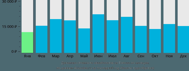 Динамика стоимости авиабилетов из Гоянии по месяцам