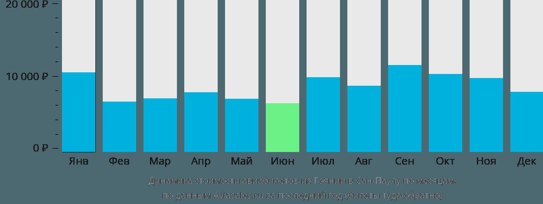 Динамика стоимости авиабилетов из Гоянии в Сан-Паулу по месяцам