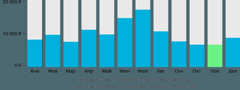 Динамика стоимости авиабилетов из Алании по месяцам