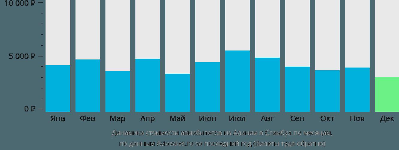 Динамика стоимости авиабилетов из Алании в Стамбул по месяцам