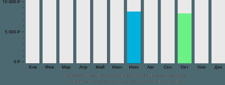 Динамика стоимости авиабилетов из Алании в Измир по месяцам
