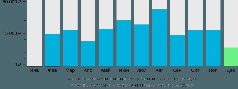 Динамика стоимости авиабилетов из Алании в Москву по месяцам