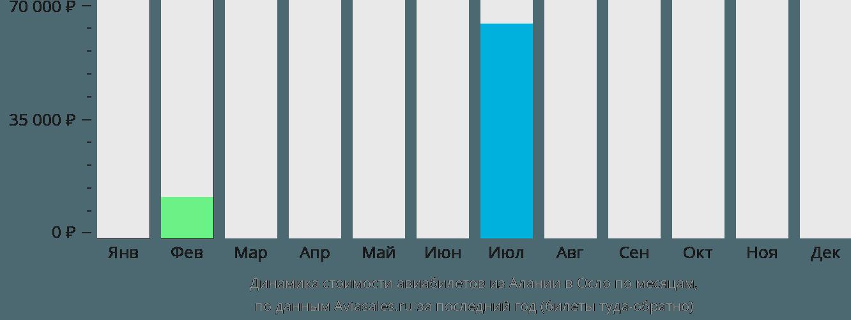 Динамика стоимости авиабилетов из Алании в Осло по месяцам