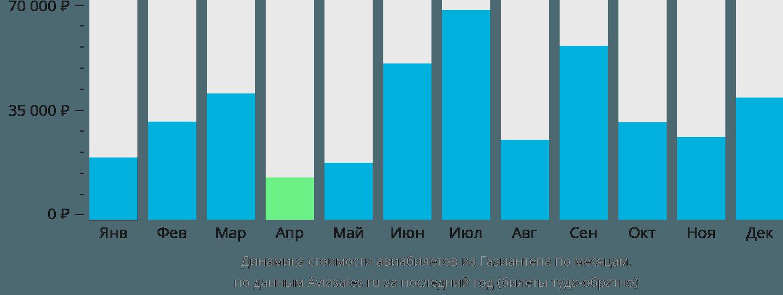 Динамика стоимости авиабилетов из Газиантепа по месяцам