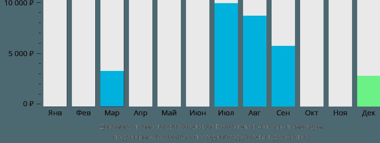 Динамика стоимости авиабилетов из Газиантепа в Анталью по месяцам