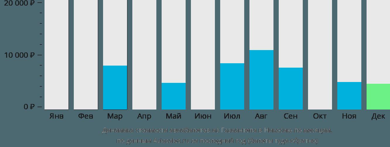 Динамика стоимости авиабилетов из Газиантепа в Никосию по месяцам