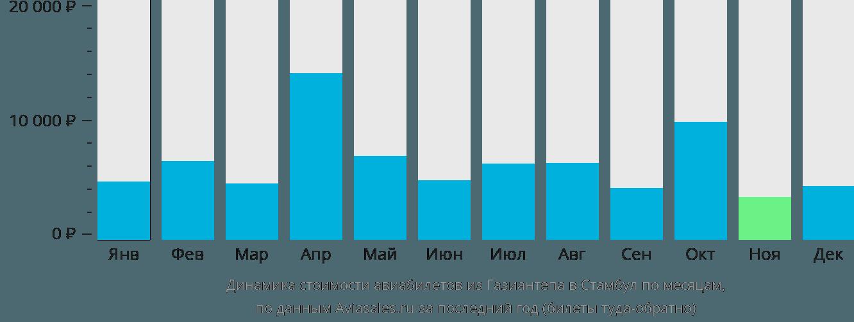 Динамика стоимости авиабилетов из Газиантепа в Стамбул по месяцам